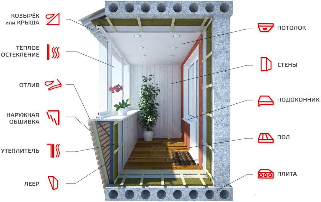Отделка балконов и лоджий под ключ, цена в брянске.